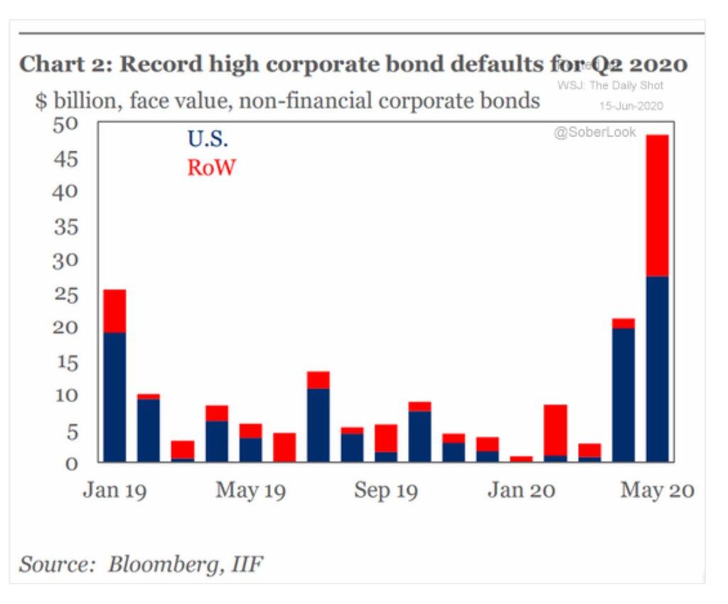 The corporate bond default wave…