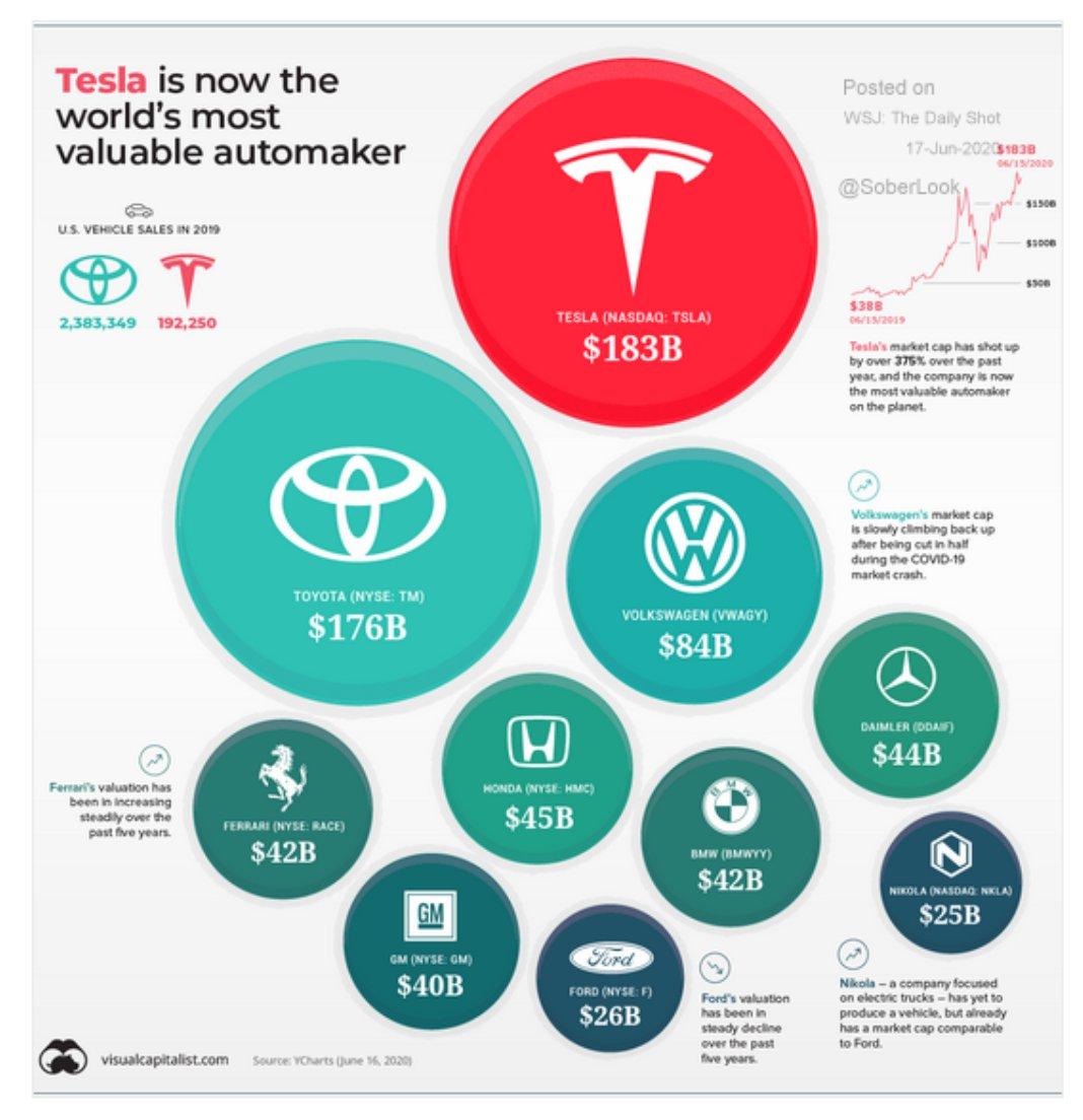 Tesla has now overtaken Toyota…