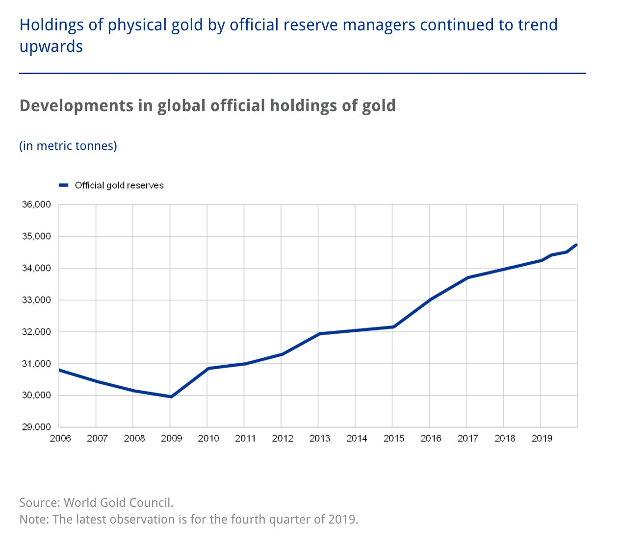 Since 2009 global reserve managers…