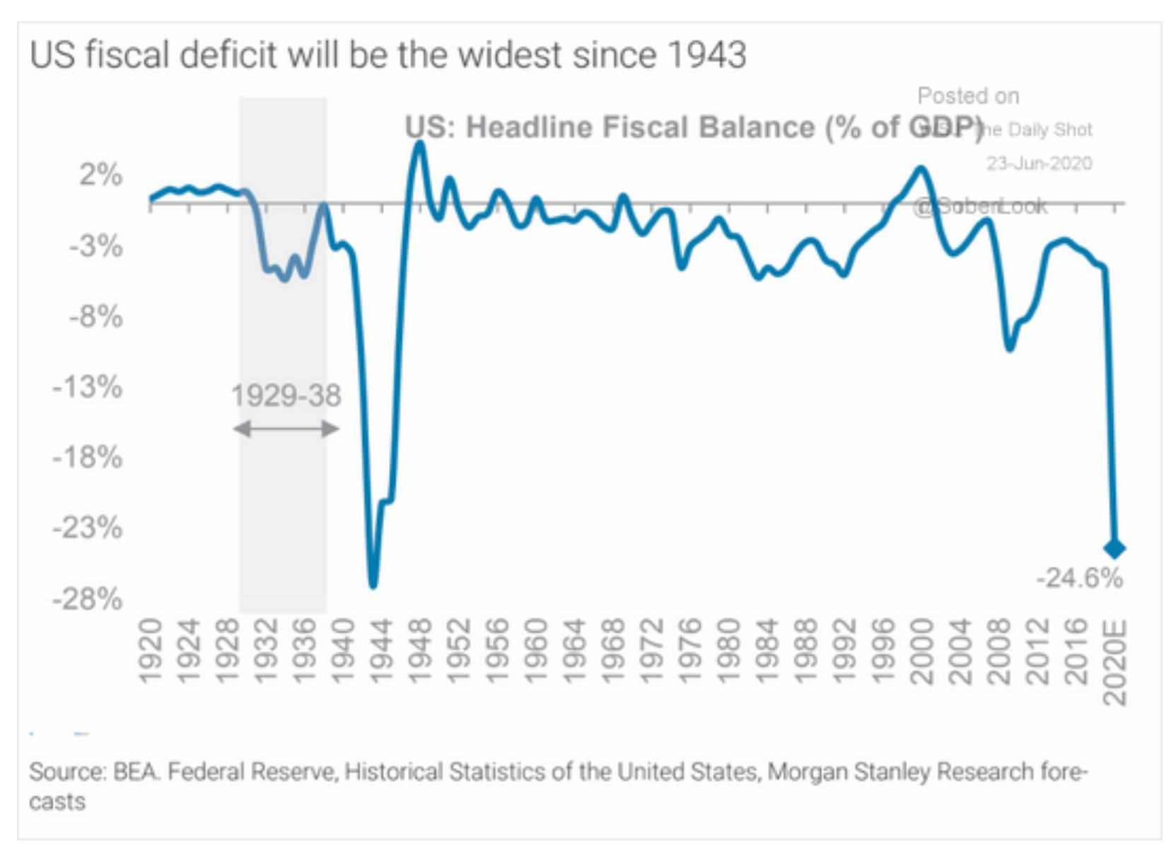 US federal gov deficit in…