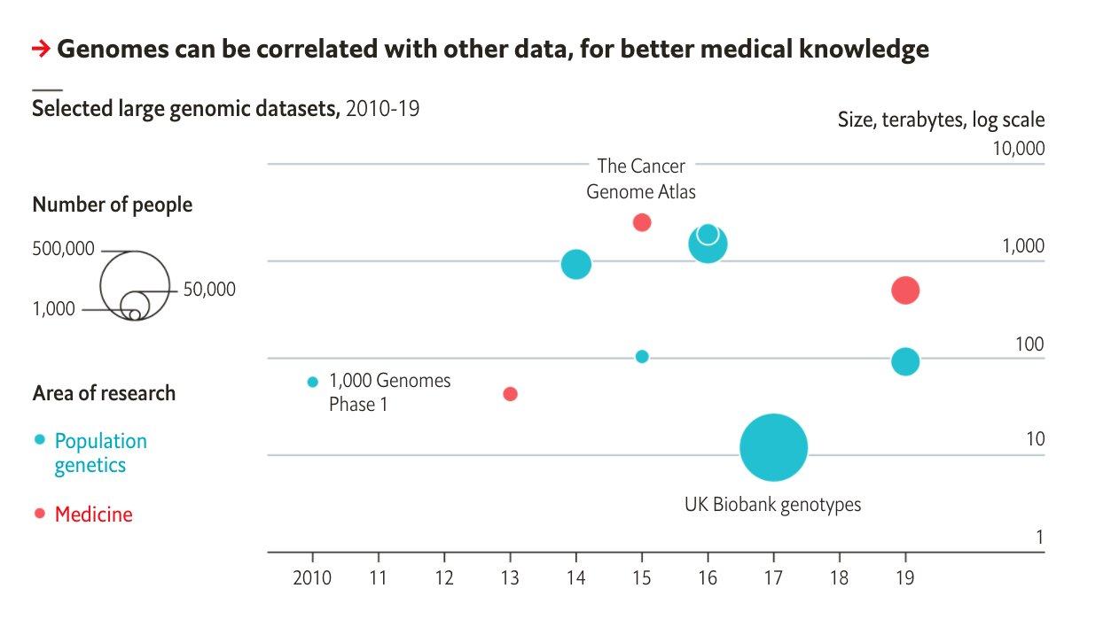Large genomics databases contain data…