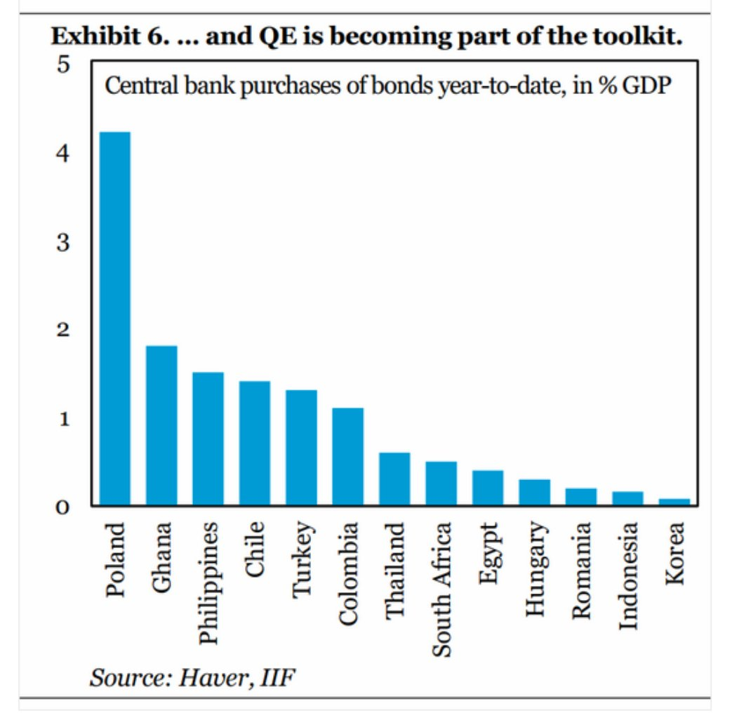 QE is no longer just…