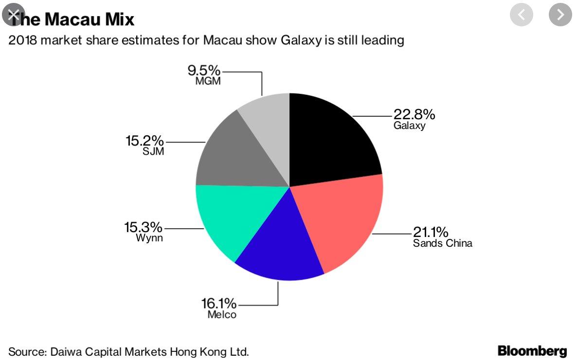 Macau's casino business is dead…