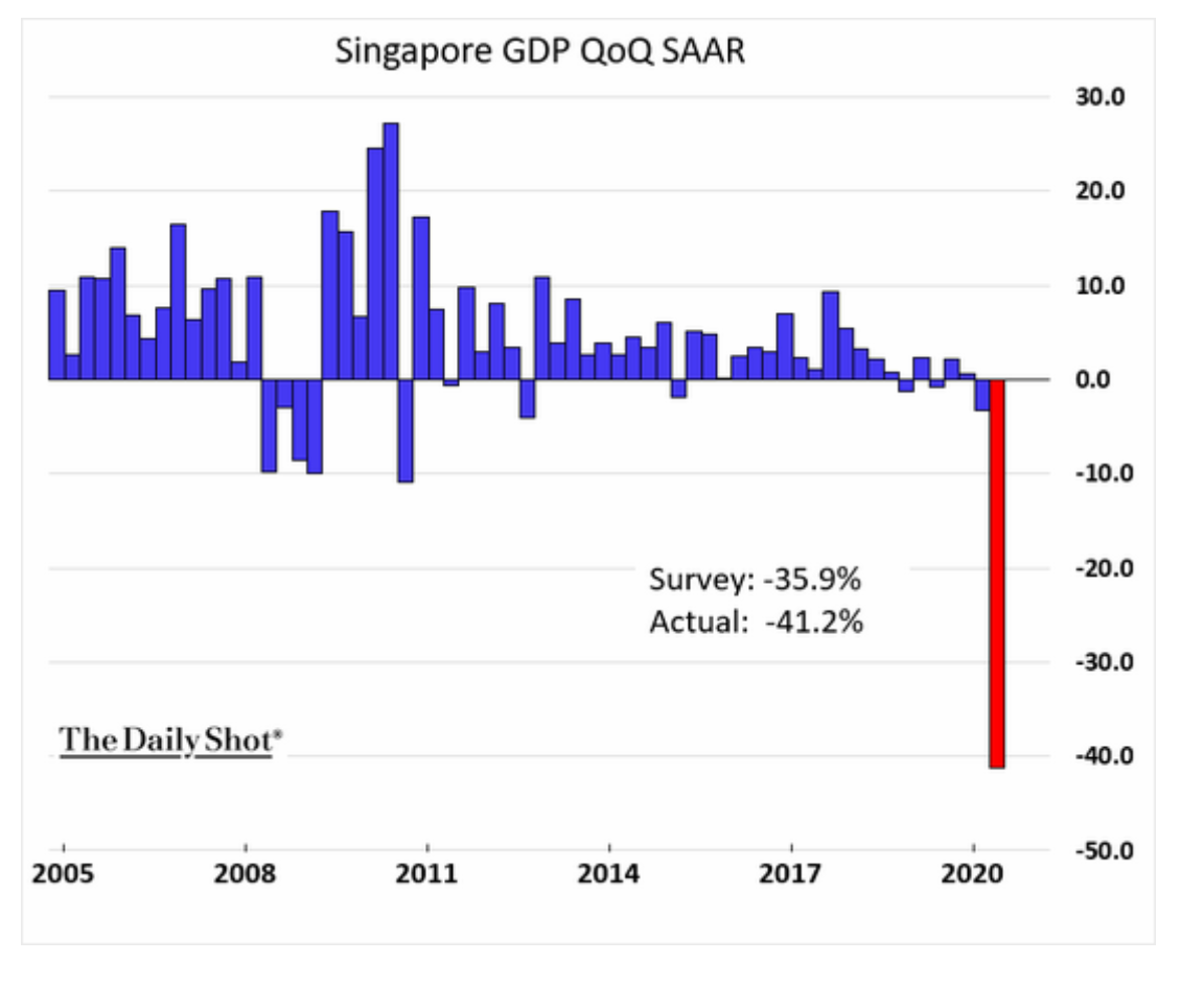 Singapore's GDP Fell 41.2% in…