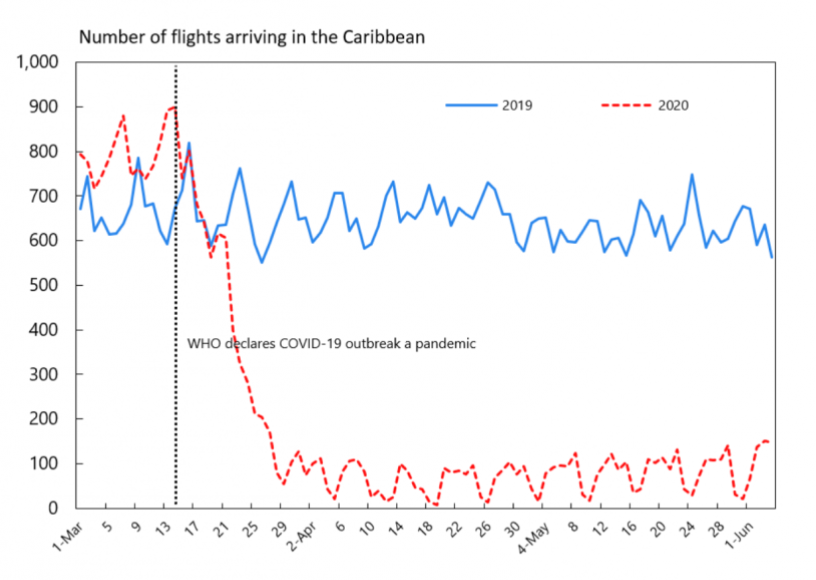The blow to the Caribbean…