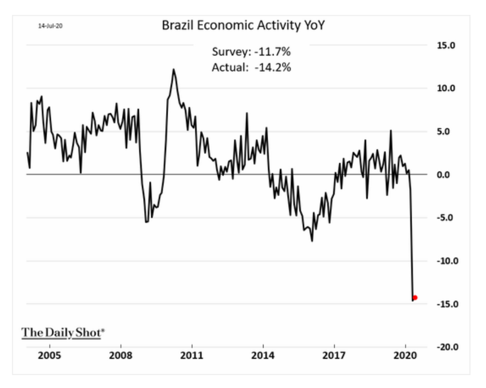 No recovery in Brazil in…