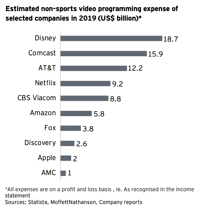 The top media companies in…