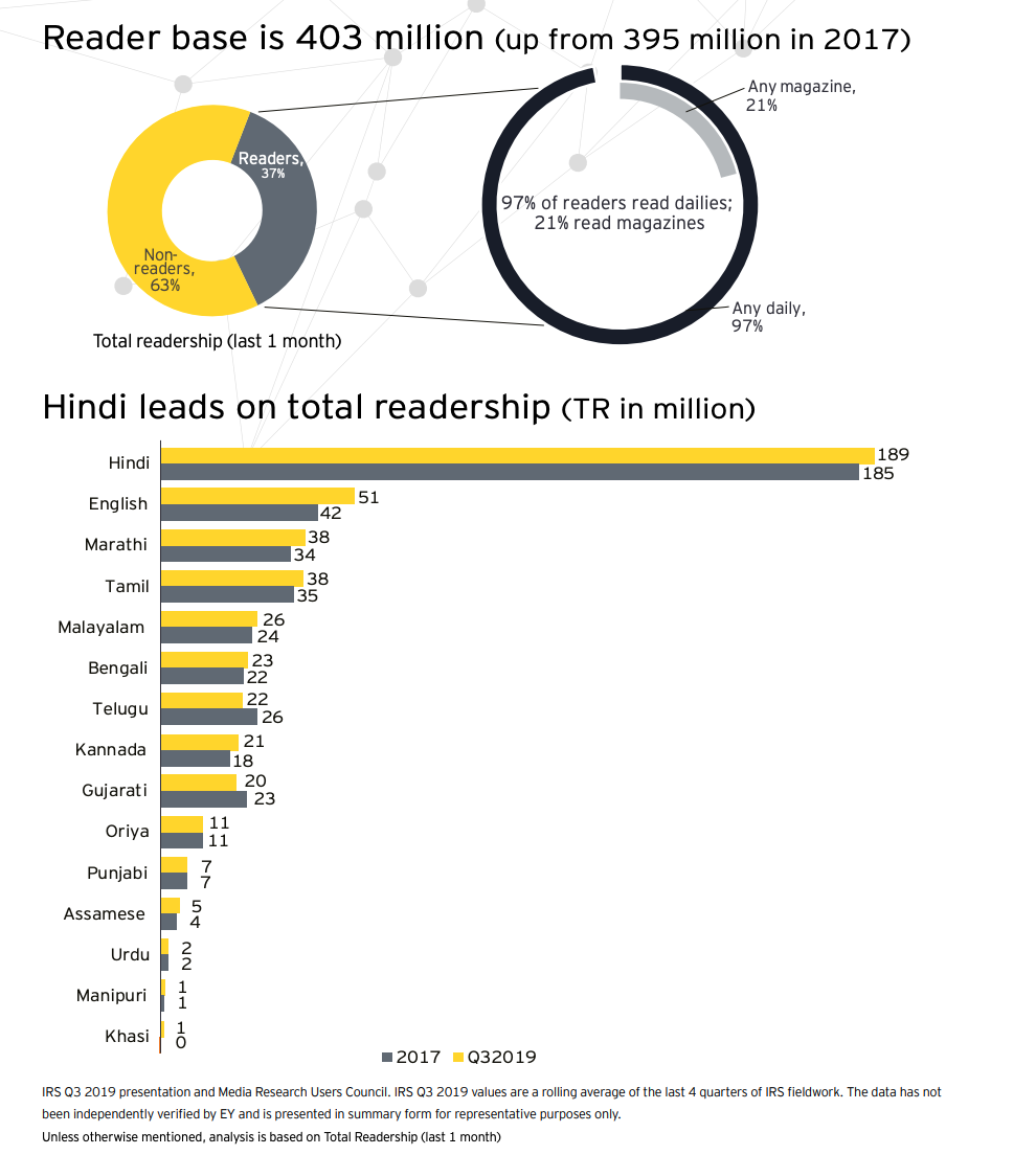 403 million Indians read newspapers…