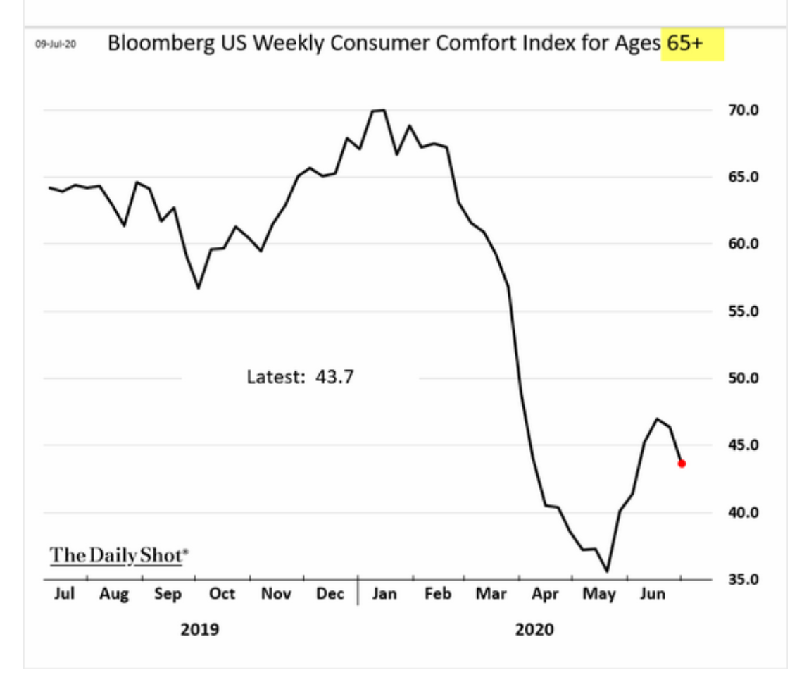 Striking deterioration of consumer confidence…