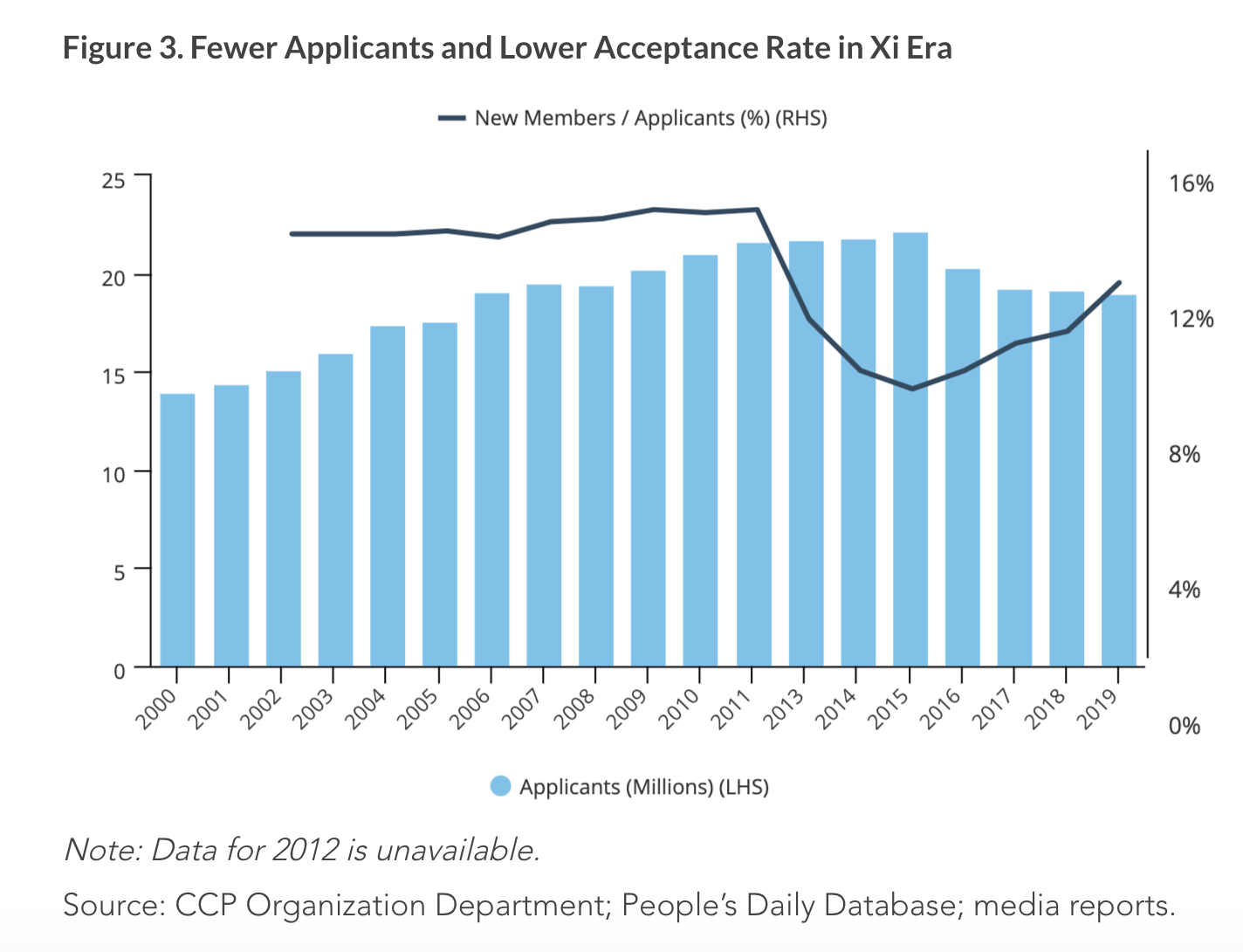 12% of applicants for Chinese…