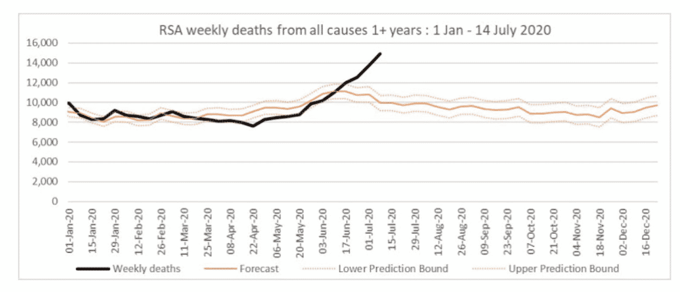 Excess deaths in South Africa…