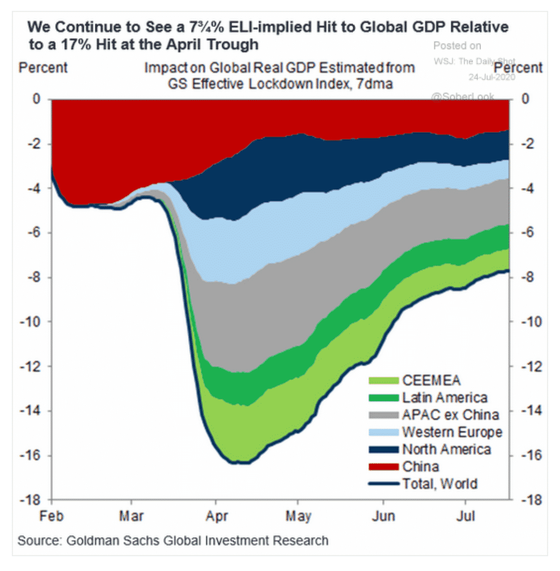 Goldman's estimate of the global…